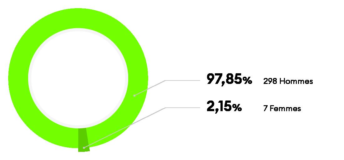 Répartition_domaines_techniques